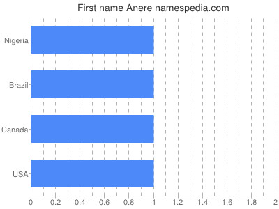 Given name Anere