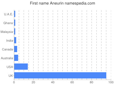 Given name Aneurin