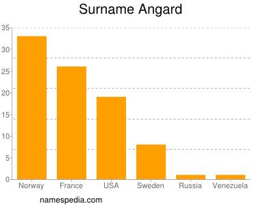 Surname Angard