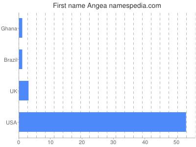 Given name Angea