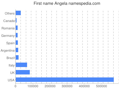 Given name Angela