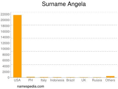 Surname Angela