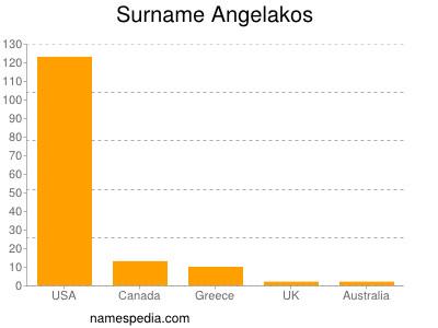 Surname Angelakos