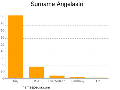 Surname Angelastri