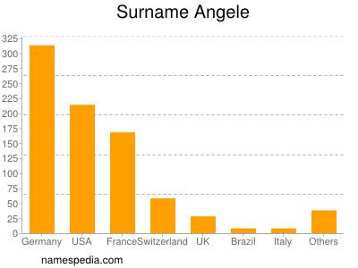 Surname Angele