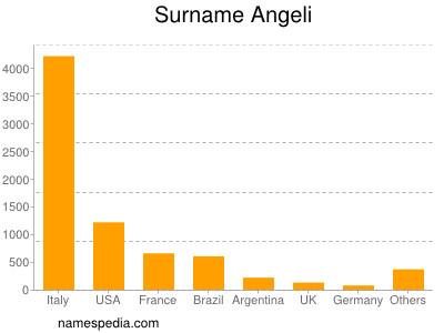 Surname Angeli