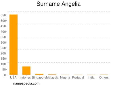 Surname Angelia