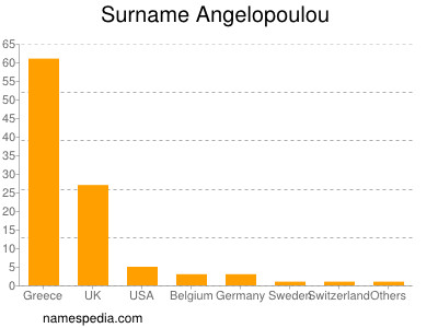Familiennamen Angelopoulou