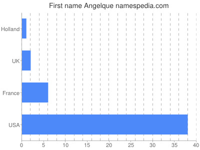 Given name Angelque