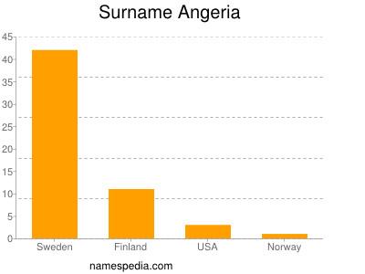 Surname Angeria