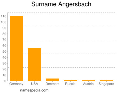 Surname Angersbach