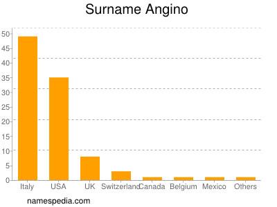 Surname Angino