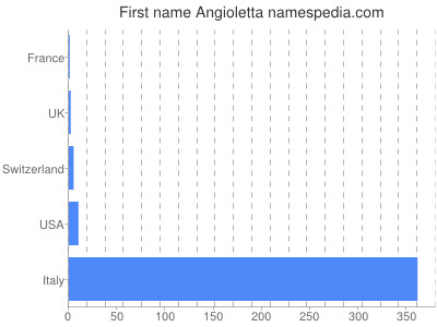Given name Angioletta