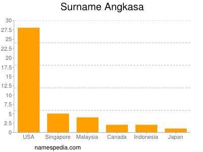 Surname Angkasa
