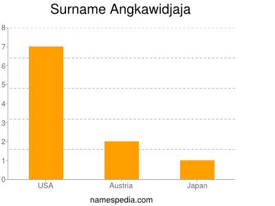 Surname Angkawidjaja