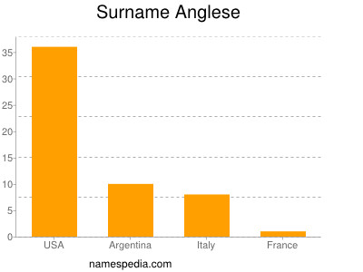 Surname Anglese