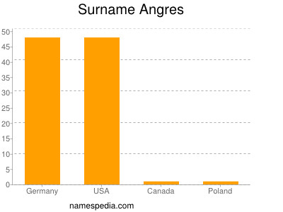 Surname Angres