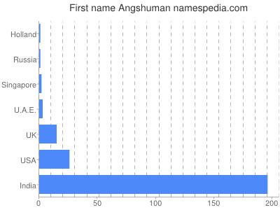 Given name Angshuman