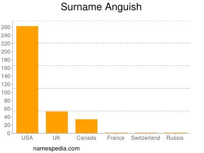 Surname Anguish