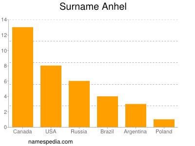 Surname Anhel