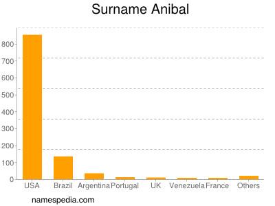 Surname Anibal