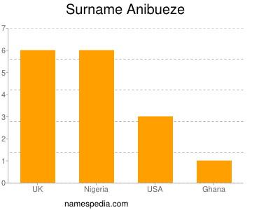Surname Anibueze