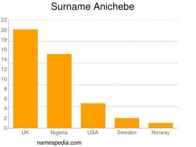 nom Anichebe