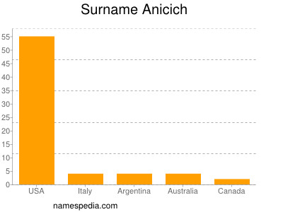 Surname Anicich