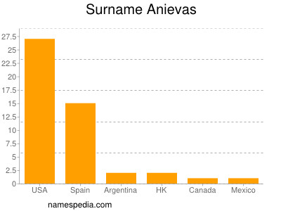 Surname Anievas