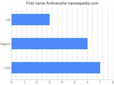 Given name Anifowoshe
