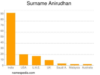 Surname Anirudhan