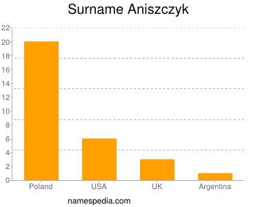Surname Aniszczyk