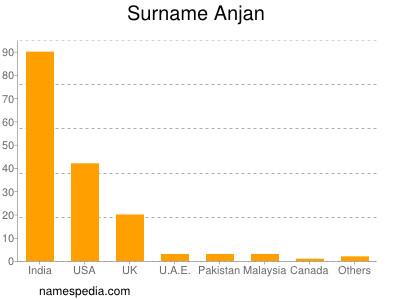 Surname Anjan