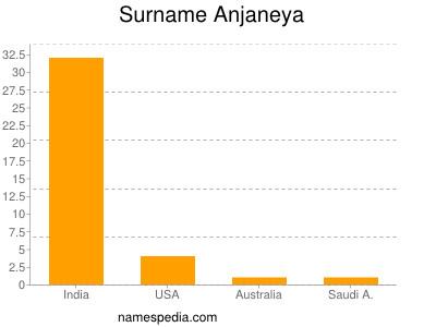 Surname Anjaneya
