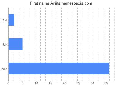 Given name Anjita