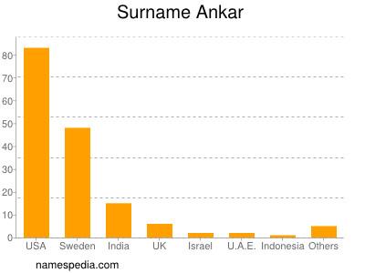 Surname Ankar