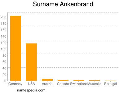 Surname Ankenbrand