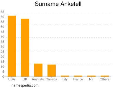 Surname Anketell