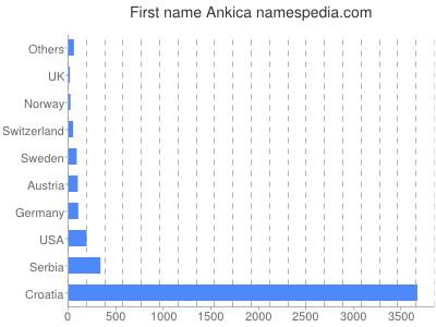 Given name Ankica