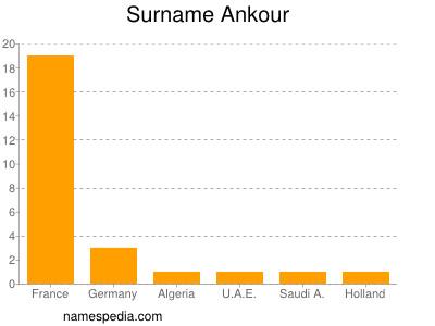Surname Ankour