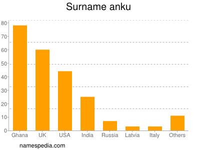 Surname Anku