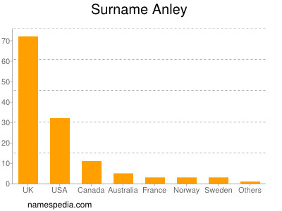 Surname Anley