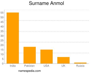 Surname Anmol