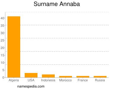 Surname Annaba