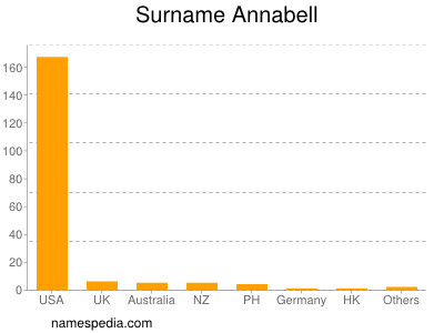 Surname Annabell