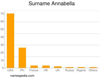 Surname Annabella