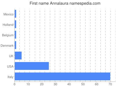 Vornamen Annalaura