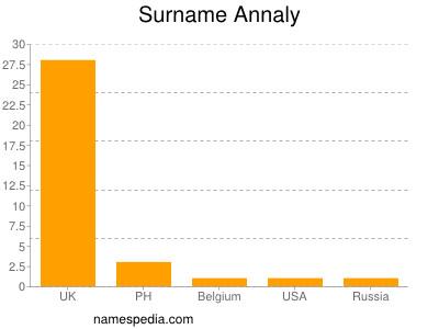 Surname Annaly