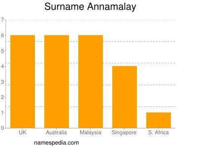 nom Annamalay