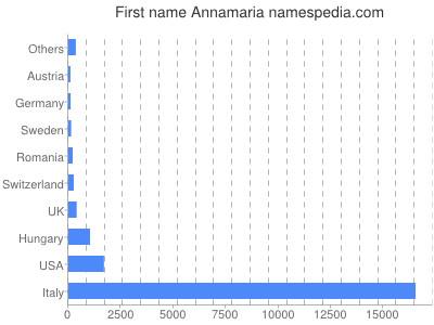 Given name Annamaria
